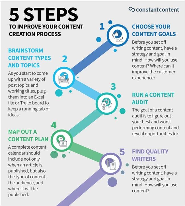 5 bước cải thiện quá trình sáng tạo content