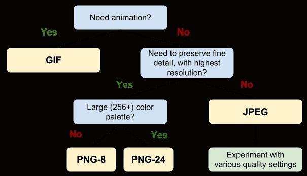 Phương pháp tối ưu hình ảnh cho website