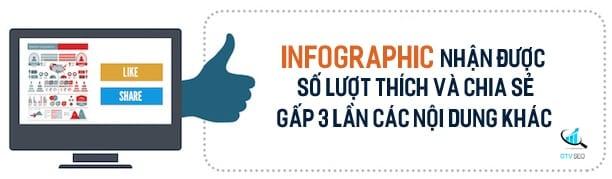 Infographic nhận được tương tác gấp 3 lần các dạng content khác